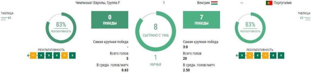 Статистика Венгрия - Португалия