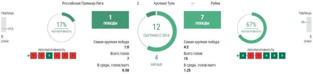 Статистика Арсенал Тула - Рубин