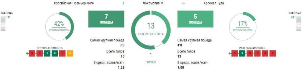 Статистика Локомотив - Арсенал Тула