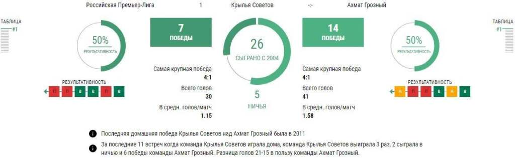 Статистика Крылья Советов - Ахмат