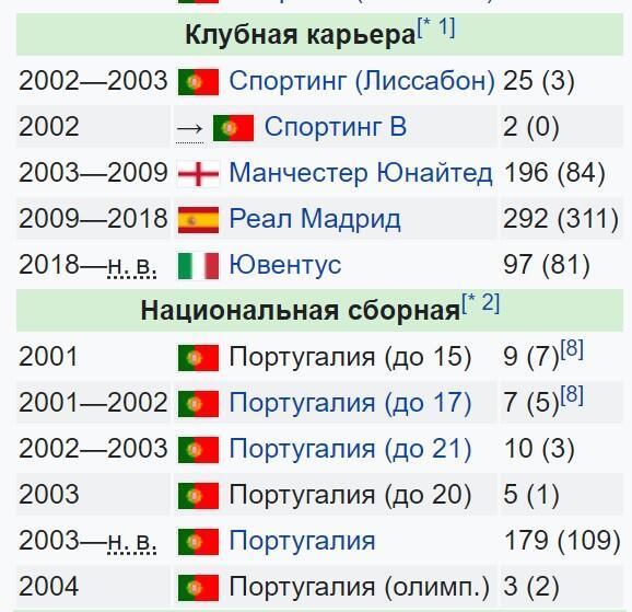 Сколько голов забил Роналду