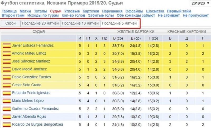 Ставки на статистику в футболе