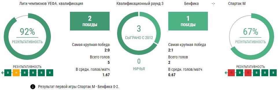 Бенфика - Спартак
