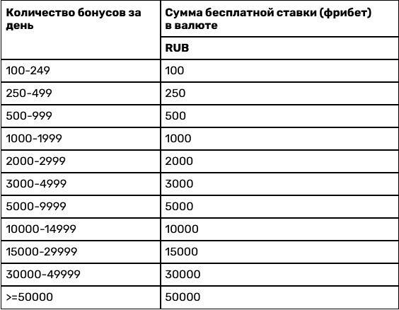 Бонусы БК Зенит