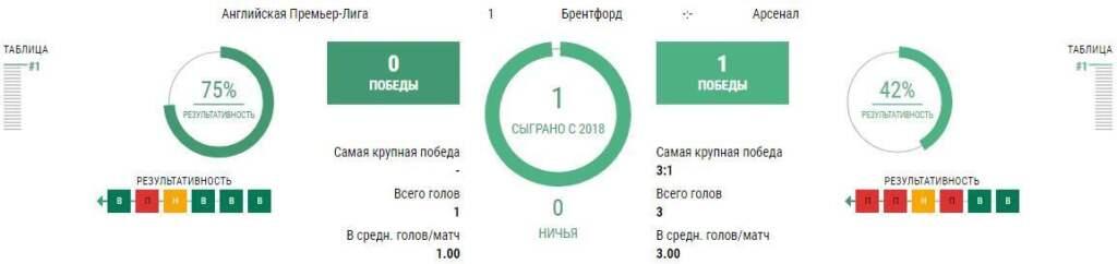 Матч Брентфорд - Арсенал