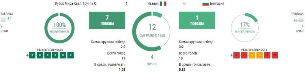 Италия - Болгария 2 сентября