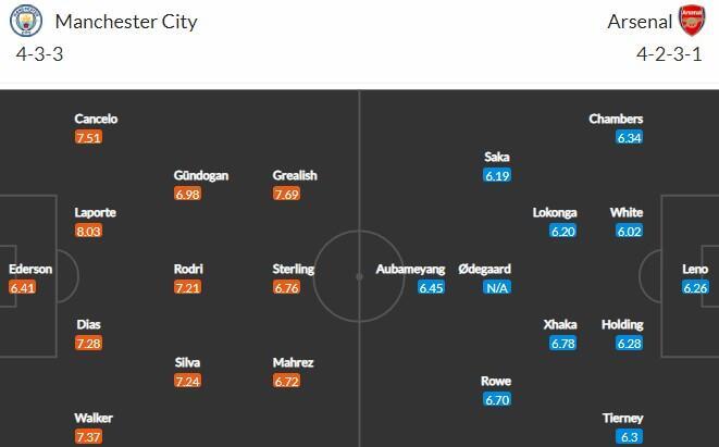 Прогноз на матч Манчестер Сити - Арсенал