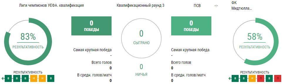 Прогноз на матч ПСВ - Мидтьюлланн