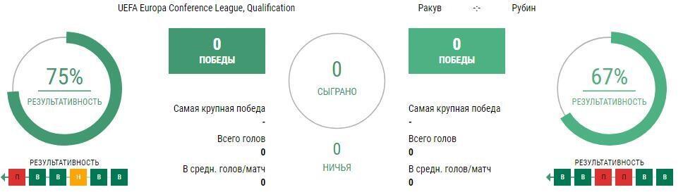 Прогноз на матч Ракув - Рубин