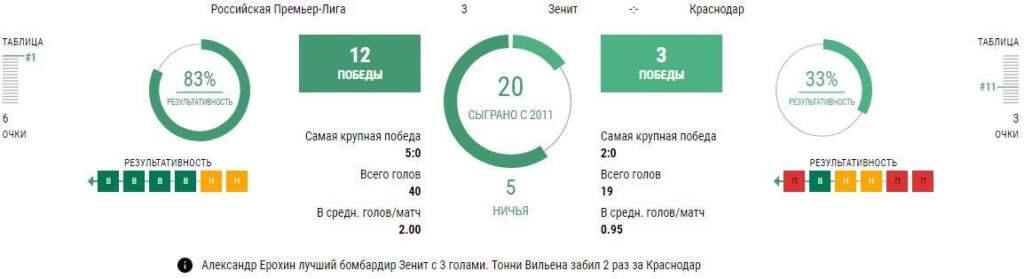 Статистика Зенит - Краснодар