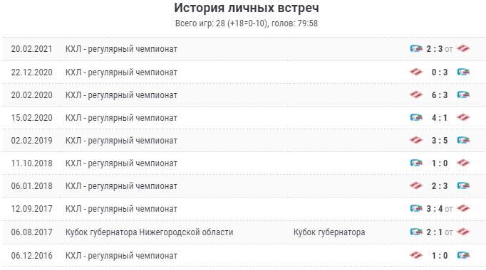 Матч «АК Барс - Спартак» 26 сентября