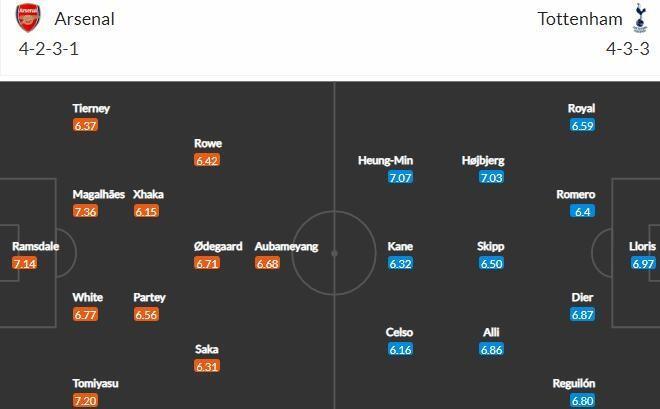 Прогноз на матч Арсенал - Тоттенхэм