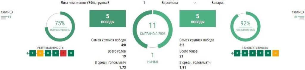 Прогноз на матч Барселона - Бавария
