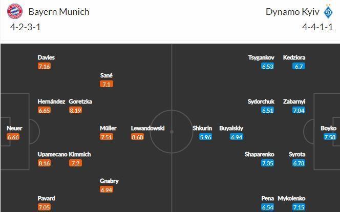 Прогноз на матч Бавария - Динамо Киев