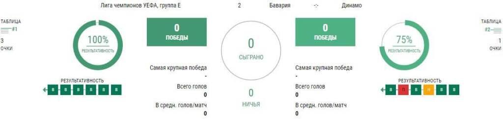 Ставки на матч Бавария - Динамо Киев