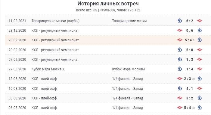Матч «Динамо М» - «Спартак» 28 сентября