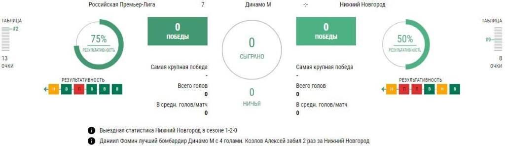 Матч  Динамо - Нижний Новгород 12 сентября