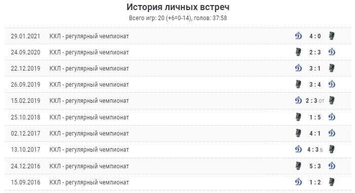 Прогноз на матч «ХК Сочи» - «Динамо М»