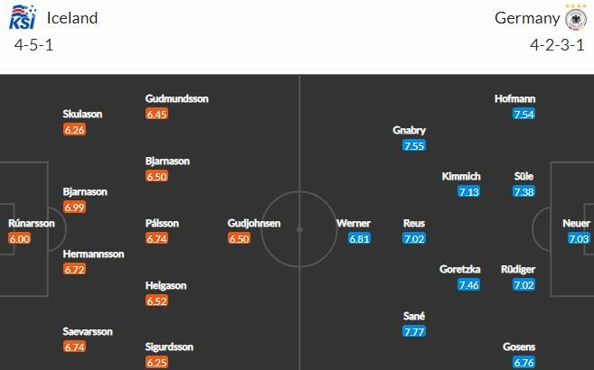 Прогноз на матч Исландия - Германия