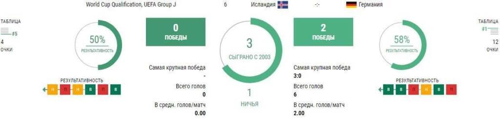 Матч Исландия - Германия 8 сентября