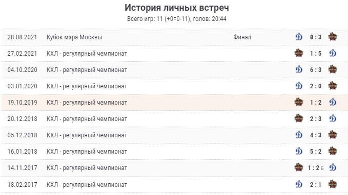 Матч «Куньлунь» - «Динамо М» 30 сентября