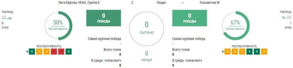 Ставки на матч Лацио - Локомотив