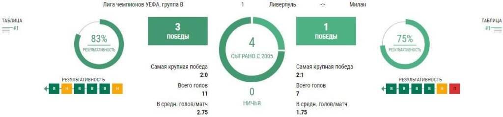 Прогноз на матч Ливерпуль - Милан