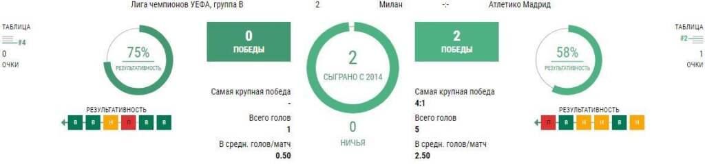 Матч Милан - Атлетико 28 сентября