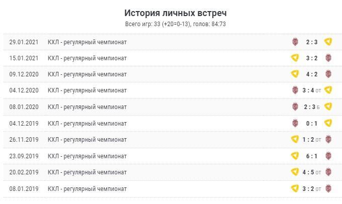 Прогноз «Северсталь» - «Динамо Рига»