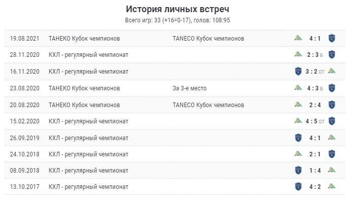Прогноз на матч СКА - Салават Юлаев