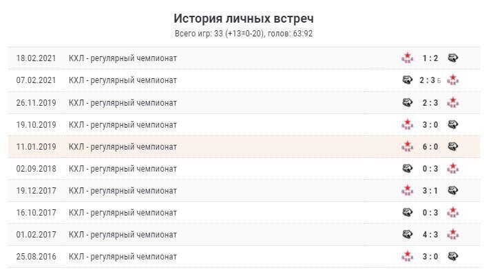 Прогноз на матч Трактор - ЦСКА