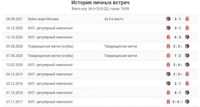 Матч «Витязь» - «Амур» 25 сентября