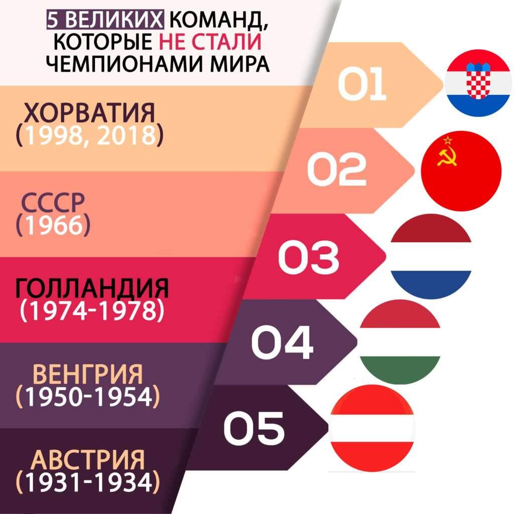 5 великих команд, которые не стали чемпионами мира