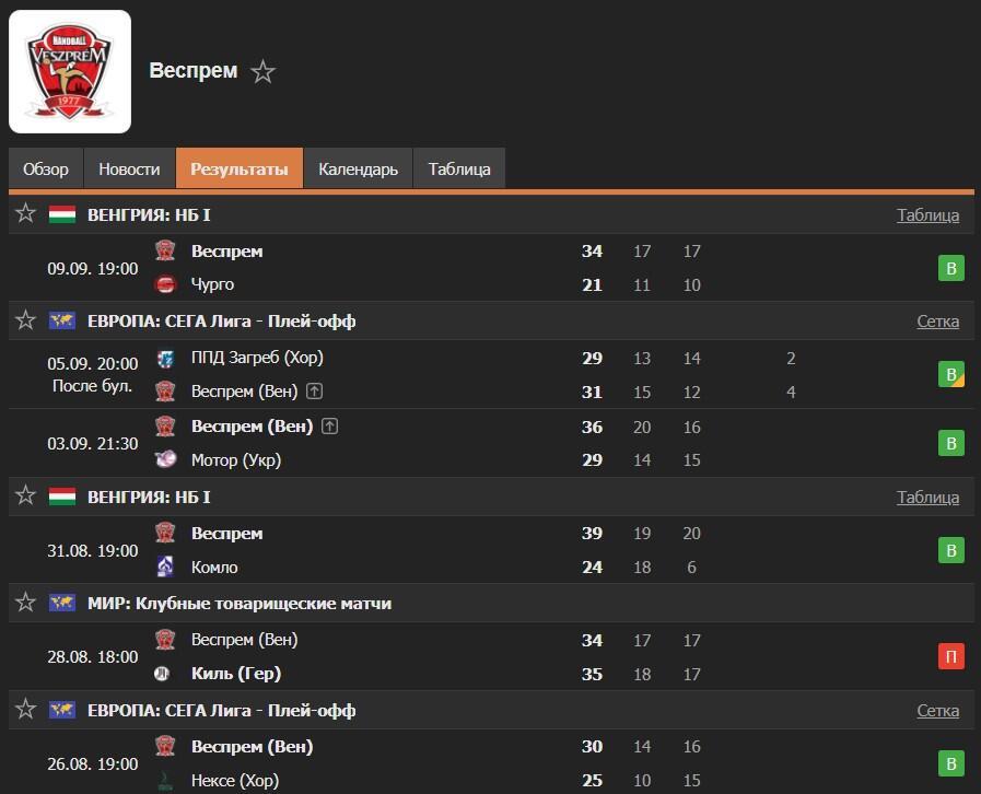 ТОП-5 лучших гандбольных команд