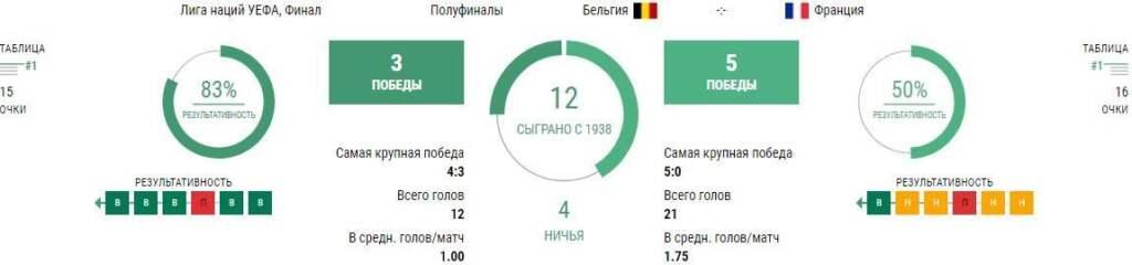 Ставки на игру Бельгия - Франция