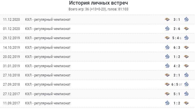 Прогноз на матч «Динамо М» - «Металлург» 3 октября