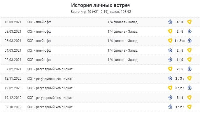 Динамо М - Северсталь 9 октября