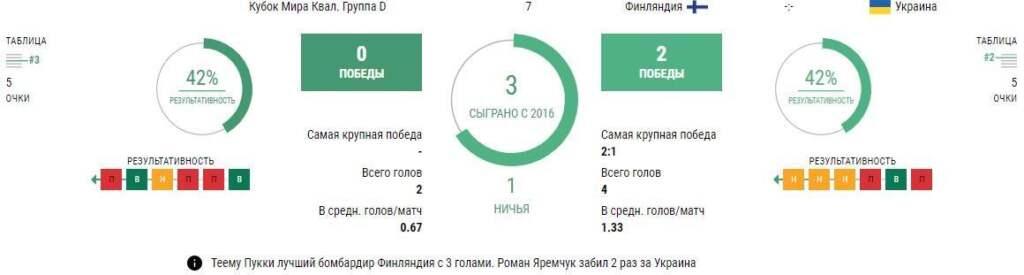 Прогноз на Финляндия - Украина