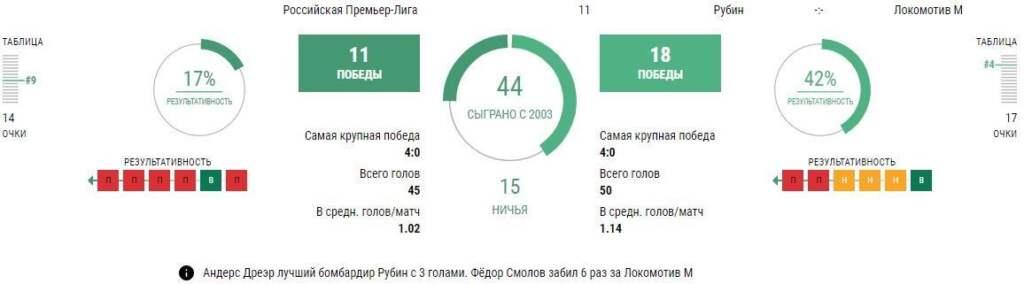 Прогноз Рубин - Локомотив