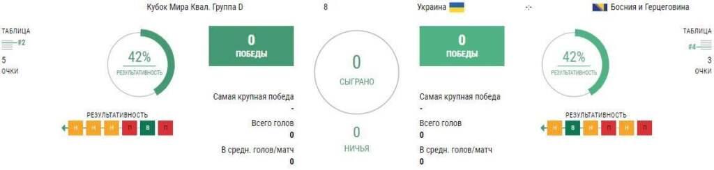Прогноз на матч Украина - Босния и Герцеговина