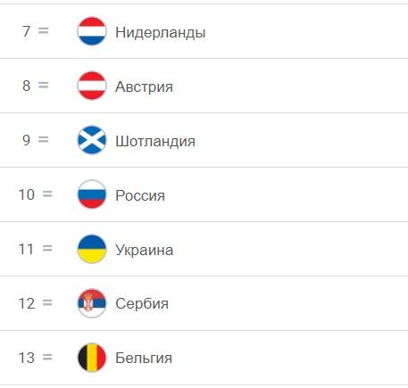 Таблица УЕФА