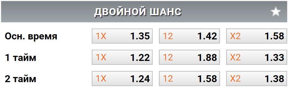 Ставки 1X, 12, X2