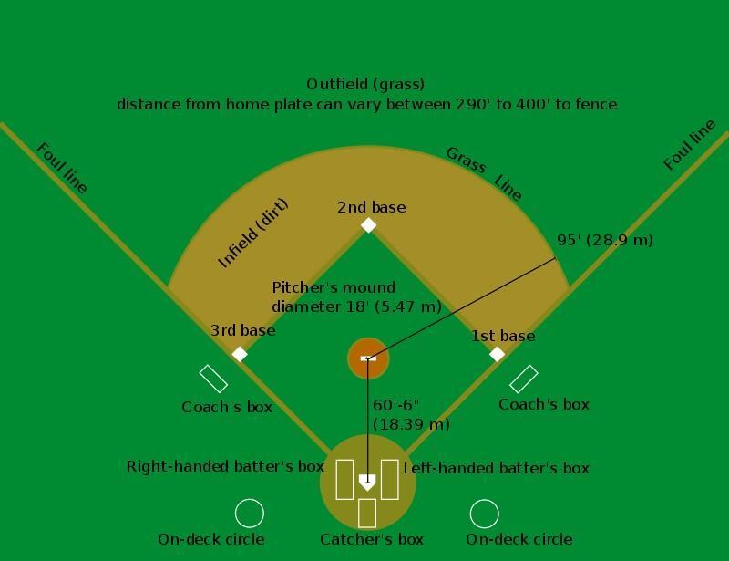 Схема бейсбольной площадки